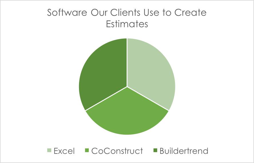 Buildertrend vs Coconstruct